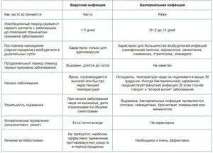 Как отличить вирусную инфекцию глаз - основные признаки