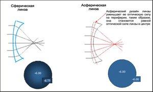 Достоинства асферических линз