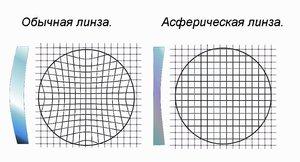 Асферические контактные линзы